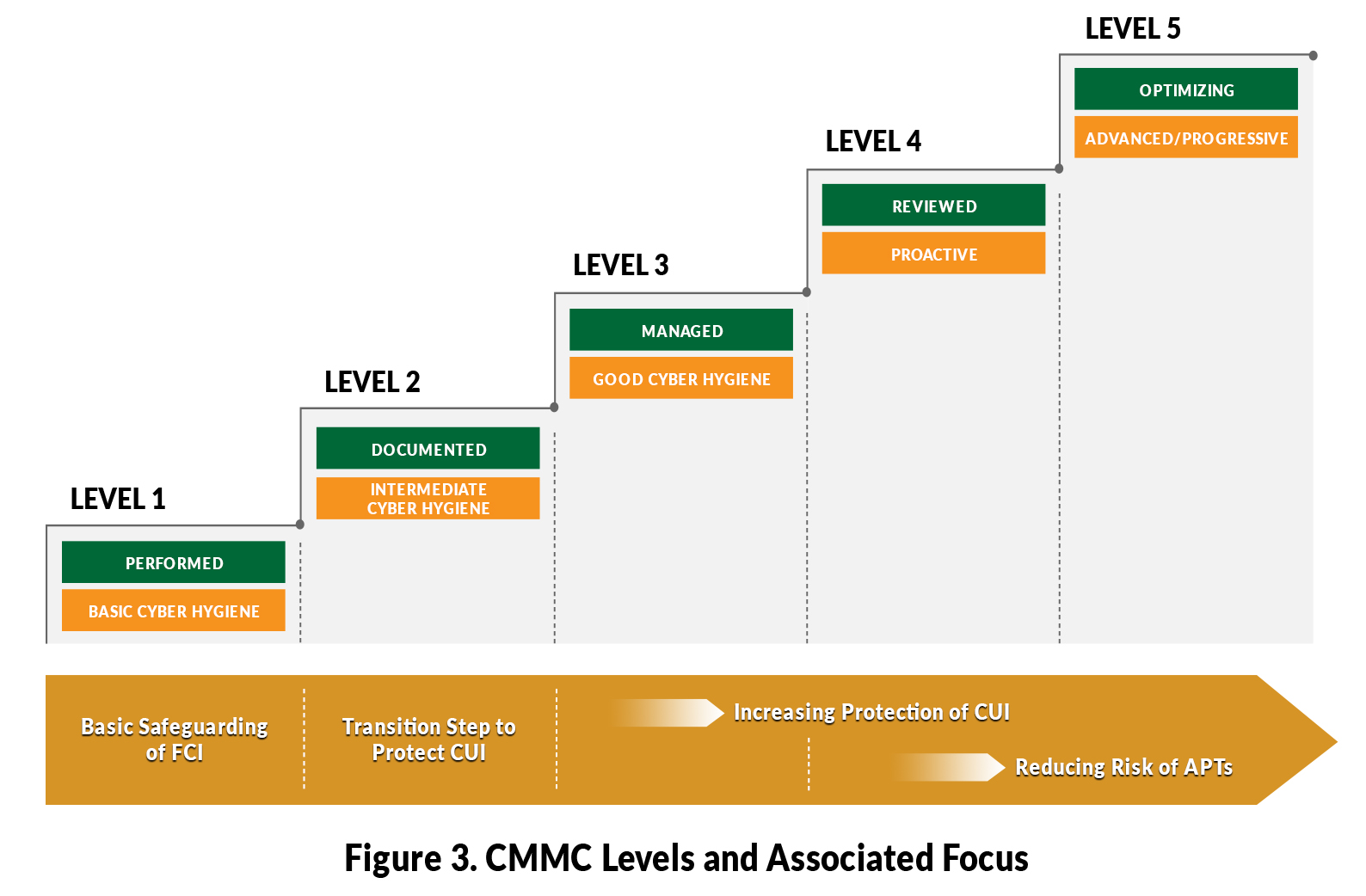 CMMC Levels and Associated Focus Chart
