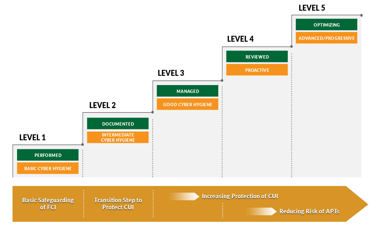 CMMC Levels and Associated Focus Chart